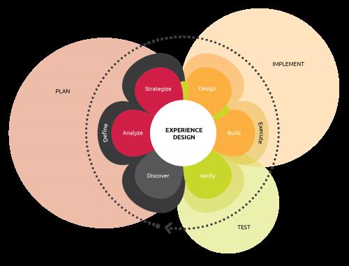 Experience Design Process Diagram by Rumiana Lazzi | www.rumianalazzi.com
